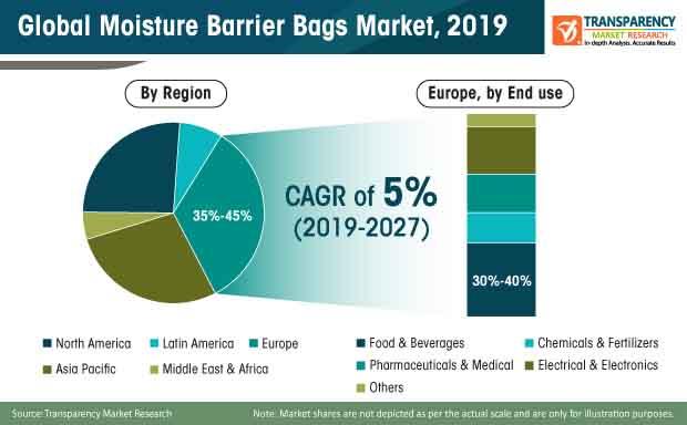 moisture barrier bags market