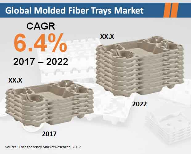 molded fiber trays market