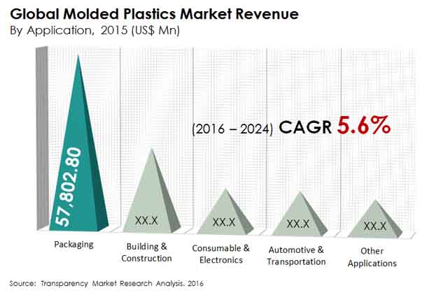 molded-plastics-market