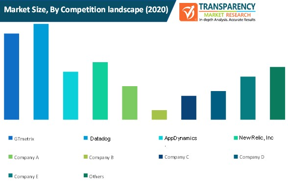 money transfer platforms market size by competition landscape