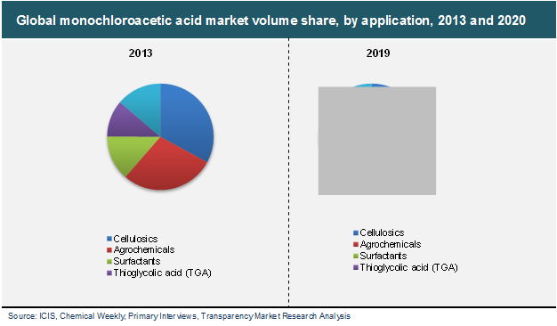 monochloroacetic-acid-market