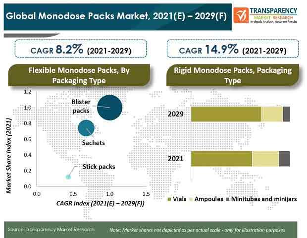 monodose packs market