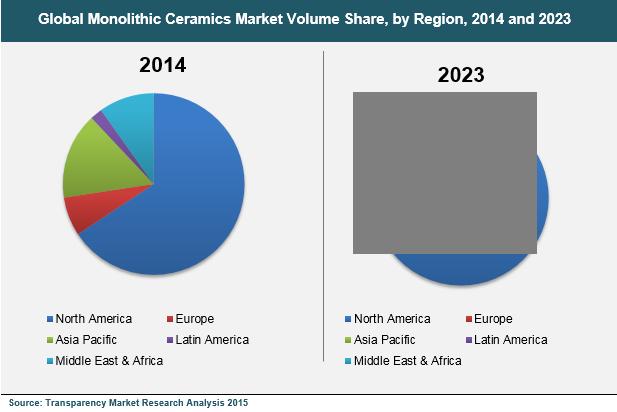 monolithic-ceramics-market