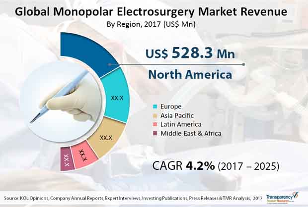 monopolar electrosurgery market