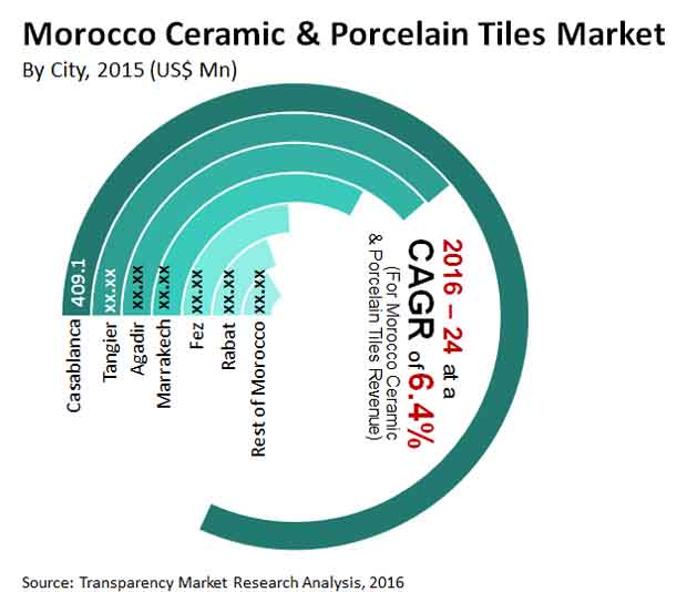 morocco ceramic and porcelain tiles market