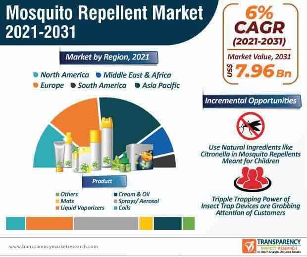 mosquito repellent market infographic