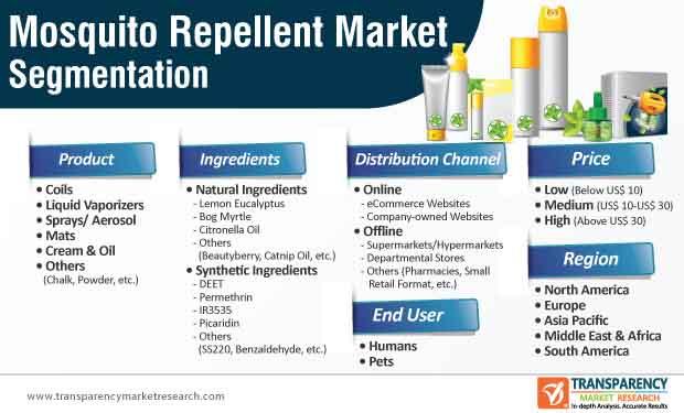 mosquito repellent market segmentation