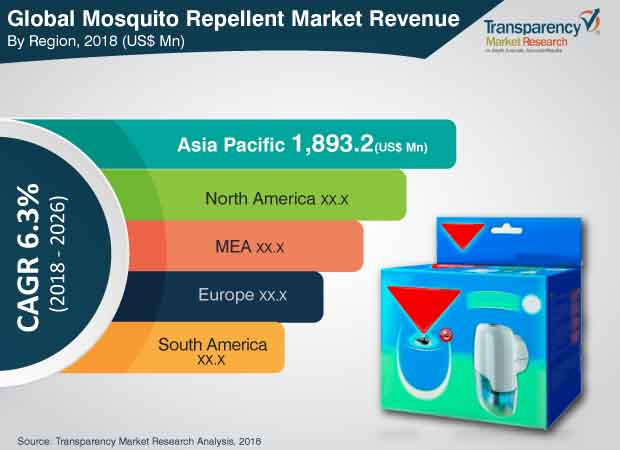 Mosquito Repellent  Market Insights, Trends & Growth Outlook