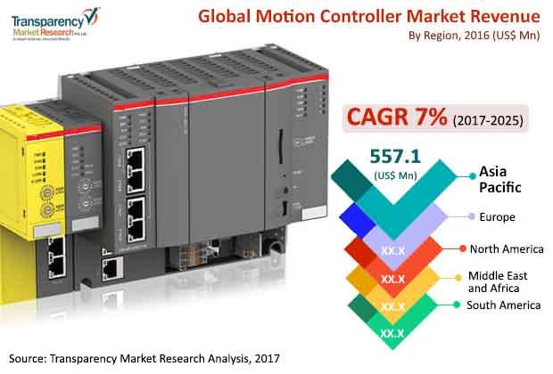 motion controller market