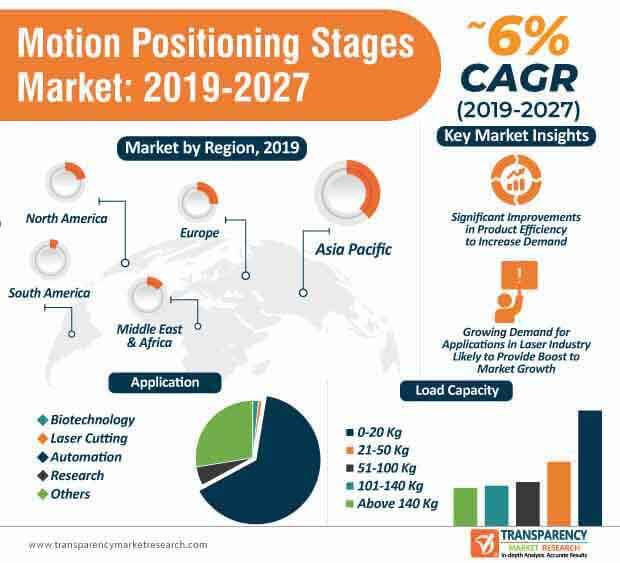 Motion Positioning Stages  Market Insights, Trends & Growth Outlook