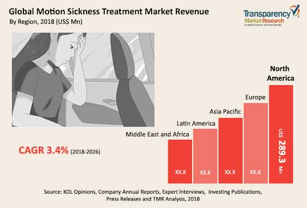 motion sickness treatment market