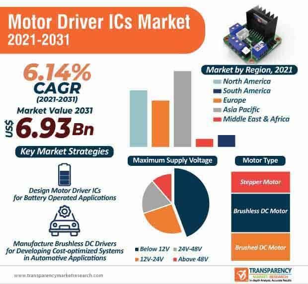 motor driver ics market infographic