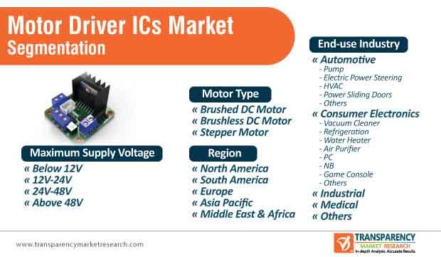 motor driver ics market segmentation