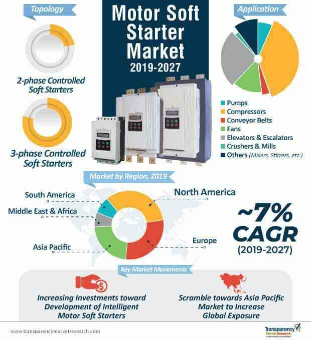Motor Soft Starter  Market Insights, Trends & Growth Outlook