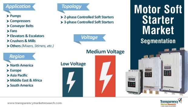 motor soft starter market segmentation