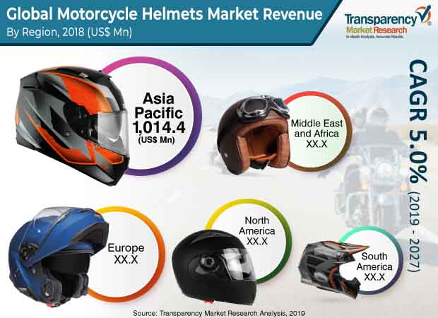 Motorcycle Helmets  Market Insights, Trends & Growth Outlook