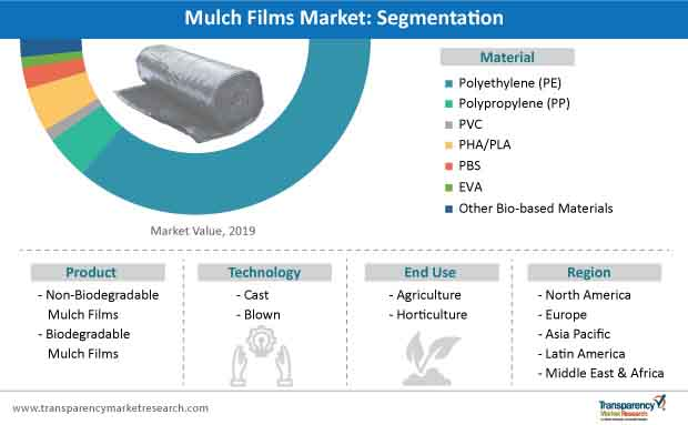 mulch films market segmentation