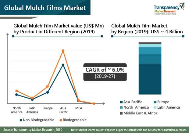 mulch films market share