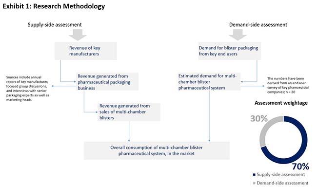 multi-chamber-blister-pharmaceutical-market-0.jpg