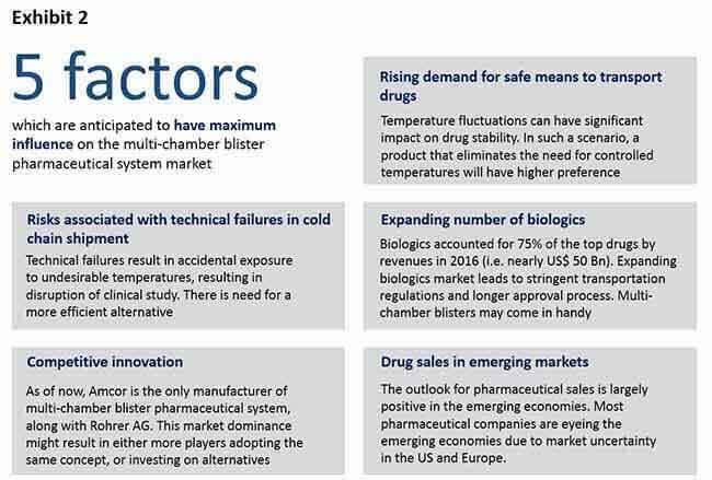 multi-chamber-blister-pharmaceutical-market-1.jpg