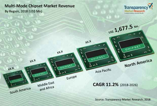 multimode chipset market