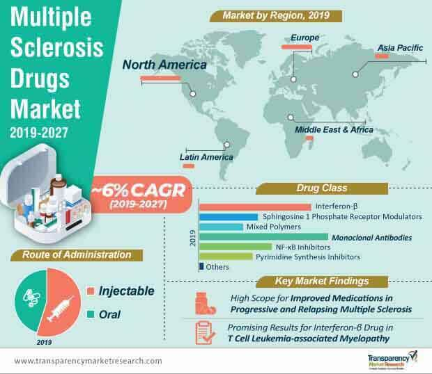 Multiple Sclerosis Drugs  Market Insights, Trends & Growth Outlook