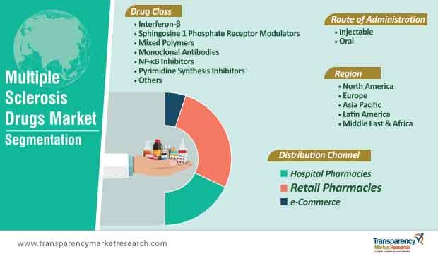 multiple sclerosis drugs market segmentation
