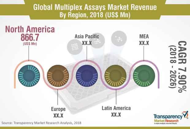 Multiplex Assays  Market Insights, Trends & Growth Outlook