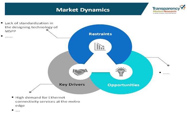 multiservice provisioning platform market 1