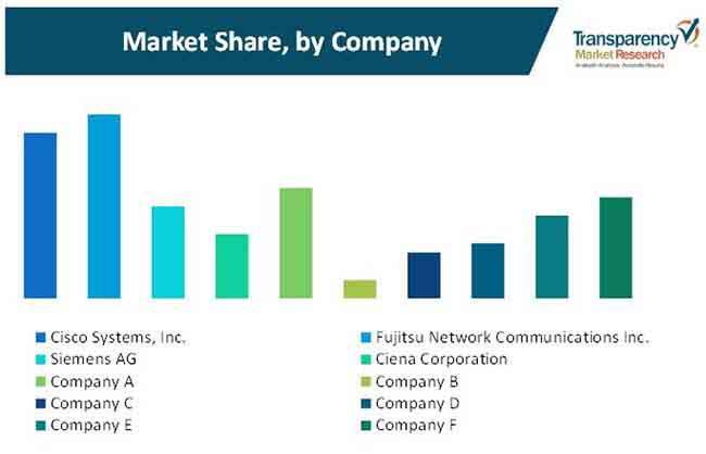 multiservice provisioning platform market 2