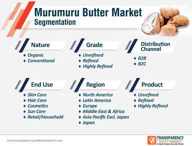 murumuru butter market segmentation