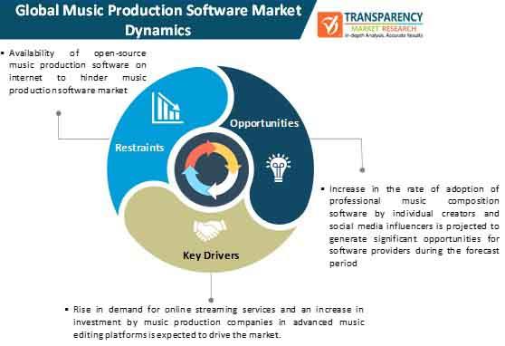music production software market dynamics