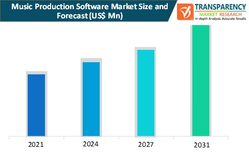 music production software market size and forecast