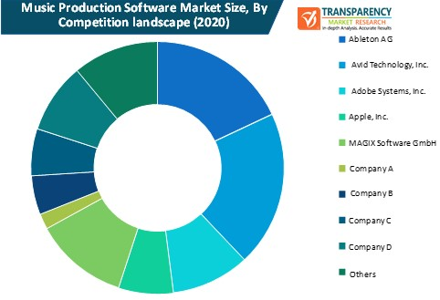 music production software market size by competition landscape