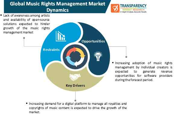 music rights management market dynamics