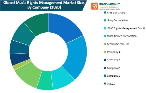 music rights management market size by company