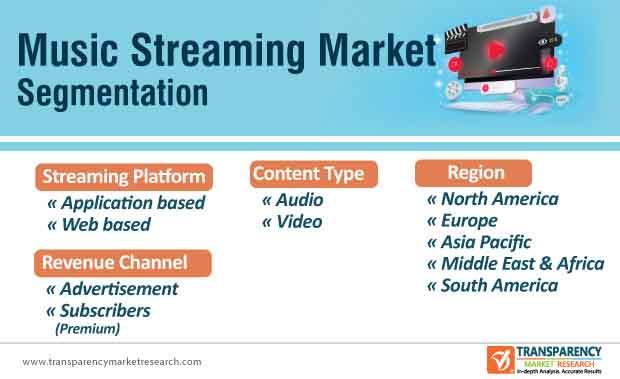 music streaming market segmentation