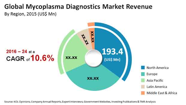 mycoplasma diagnostics market