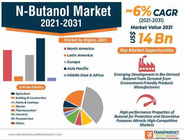 n butanol market infographic