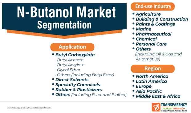 n butanol market segmentation