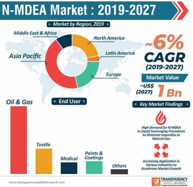N-MDEA  Market Insights, Trends & Growth Outlook