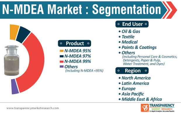 n mdea market segmentation