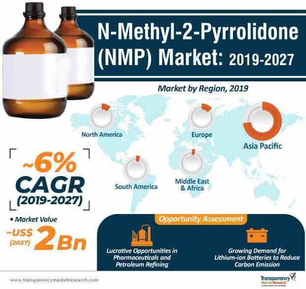 N-Methyl-2-Pyrrolidone  Market Insights, Trends & Growth Outlook