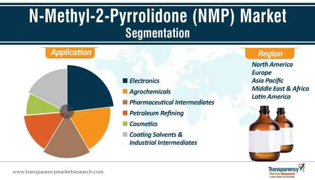 n methyl 2 pyrrolidone nmp market segmentation