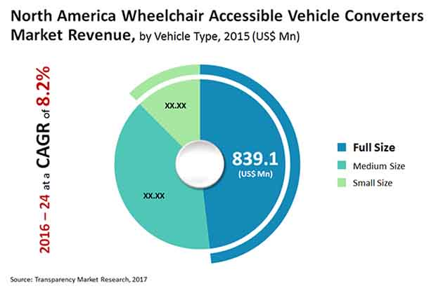 na wheelchair accessible vehicle converters market