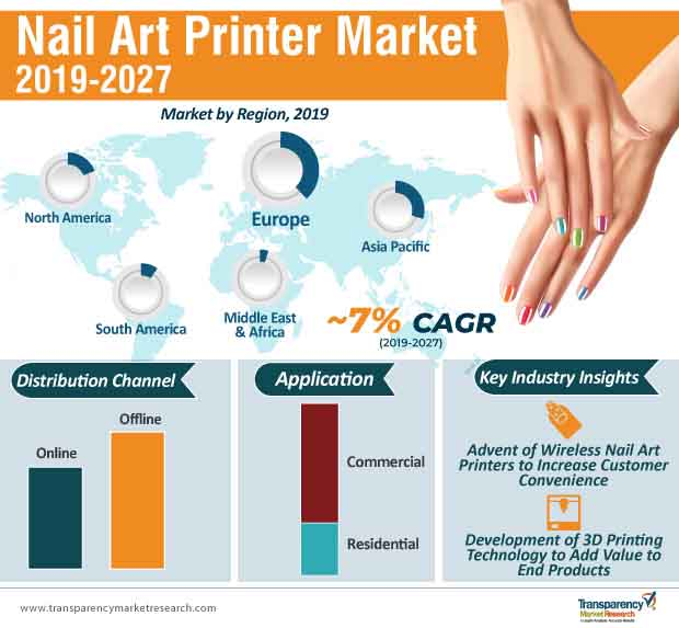 Nail Art Printer  Market Insights, Trends & Growth Outlook