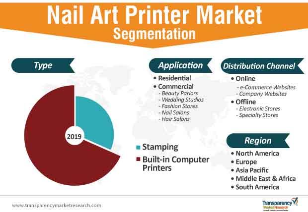 nail art printer market segmentation