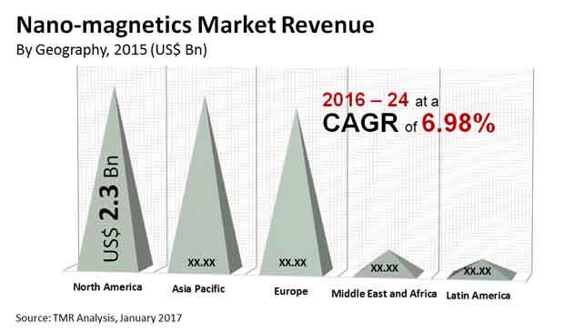 nano magnetics market
