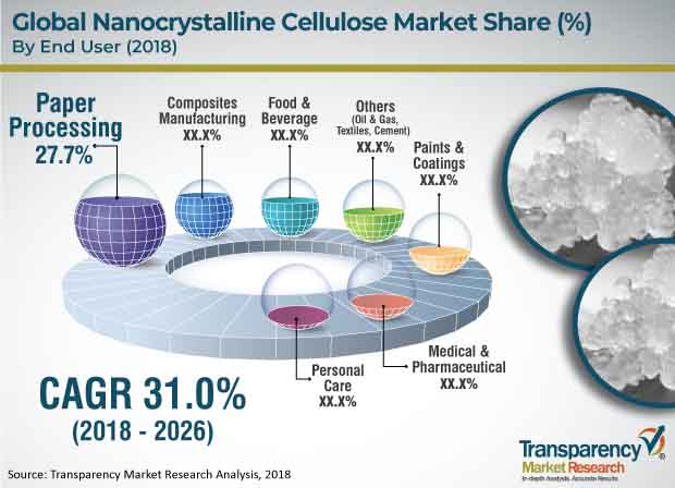 nanocrystalline cellulose market