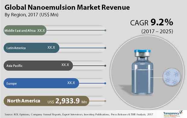 nanoemulsion market
